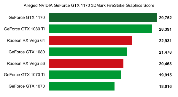 NVIDIA-GeForce-GTX-1170-3DMark-Firestrike-leaked-benchmark